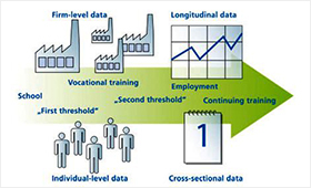Supply, processing and use of data via the BIBB-FDZ