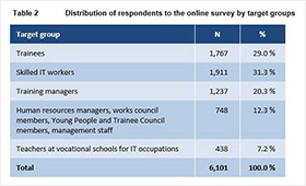 Table 2Distribution of respondents to the online survey by target groups