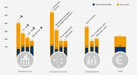 Figure: Gross costs and short-term benefits per trainee and month (in €)
