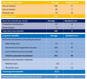 Table : Gross costs, short-term and long-term benefits per trainee (in €)