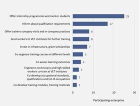 Figure 4: Form of cooperation between VET institutes and enterprises (2)