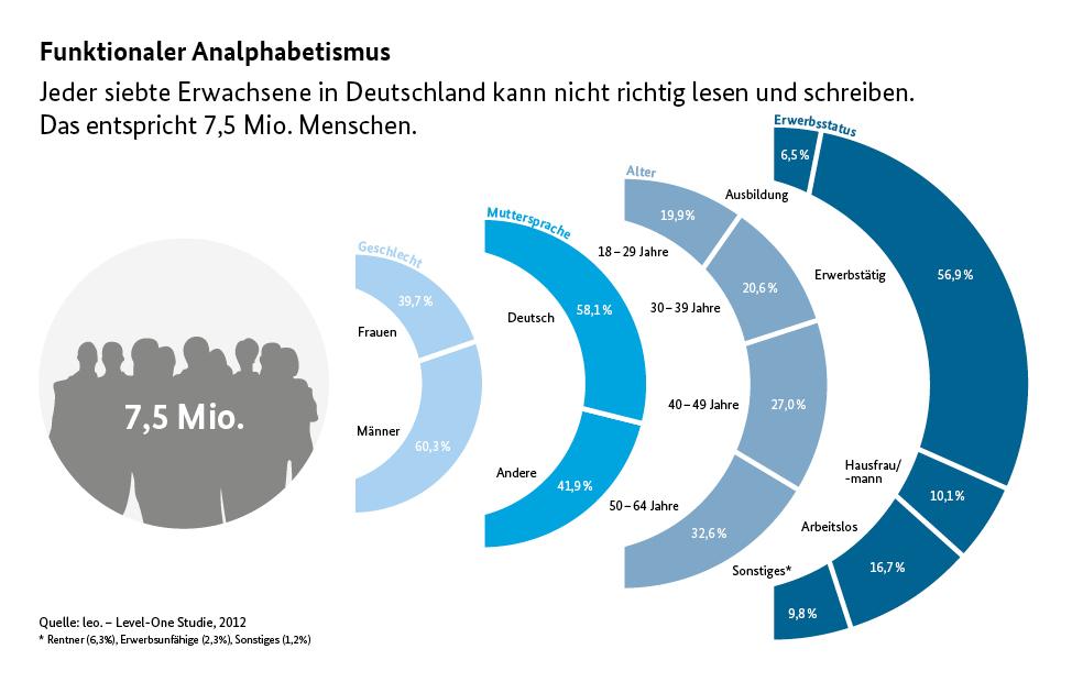 Analphabeten In Deutschland Statistik