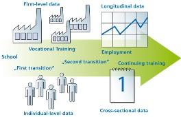 Conceptual framework of BIBB-data at BIBB-FDZ