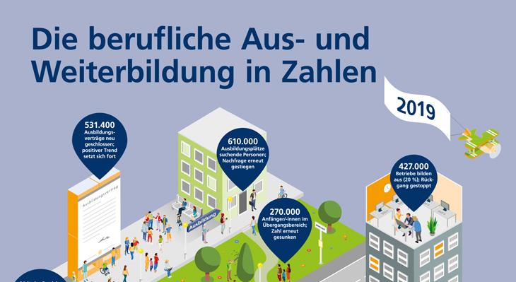 Poster zur beruflichen Bildung
