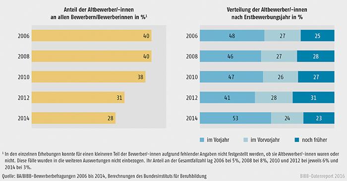 Schaubild A3.1.2-1: Entwicklung des Altbewerberanteils und Verteilung der Altbewerber/-innen nach Erstbewerbungsjahr 2006 bis 2014