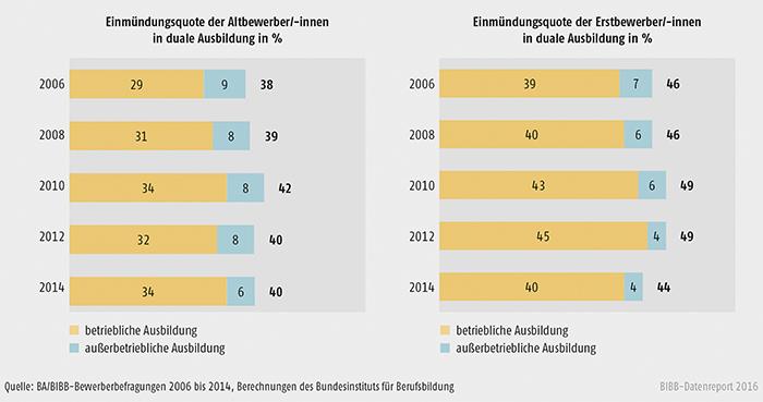 Schaubild A3.1.2-3: Einmündung in duale Ausbildung der Altbewerber/-innen und Erstbewerber/-innen 2006 bis 2014