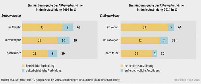 Schaubild A3.1.2-4: Einmündung in duale Ausbildung der Altbewerber/-innen 2006 und 2014 differenziert nach Erstbewerbungsjahr