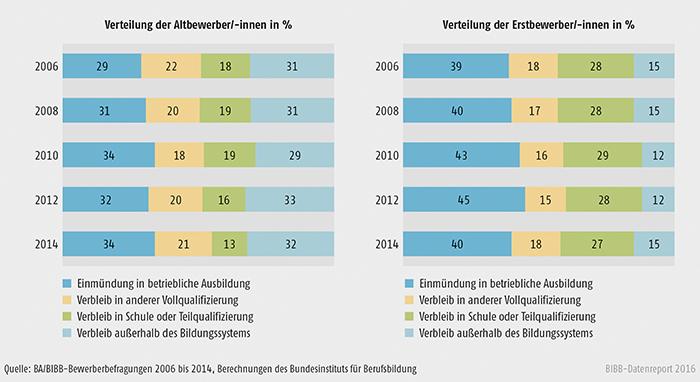 Schaubild A3.1.2-5: Verteilung der Altbewerber/-innen und Erstbewerber/-innen nach Verbleibsart 2006 bis 2014