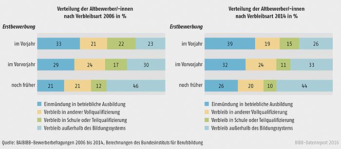 Schaubild A3.1.2-6: Verteilung der Altbewerber/-innen nach Verbleibsart 2006 und 2014 differenziert nach Erstbewerbungsjahr