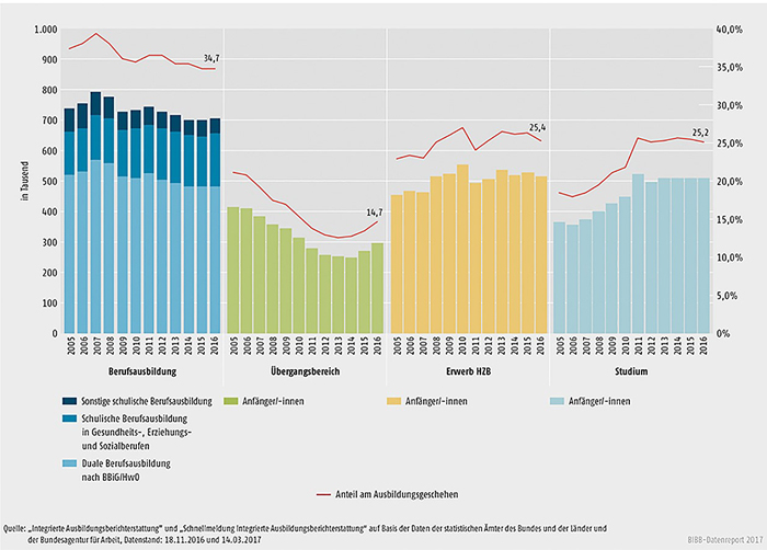 Schaubild A4.1-2: Entwicklung der Sektoren des Ausbildungsgeschehens 2005 bis 2016 – absolut und relativ (100% = alle Anfänger/-innen im Ausbildungsgeschehen)