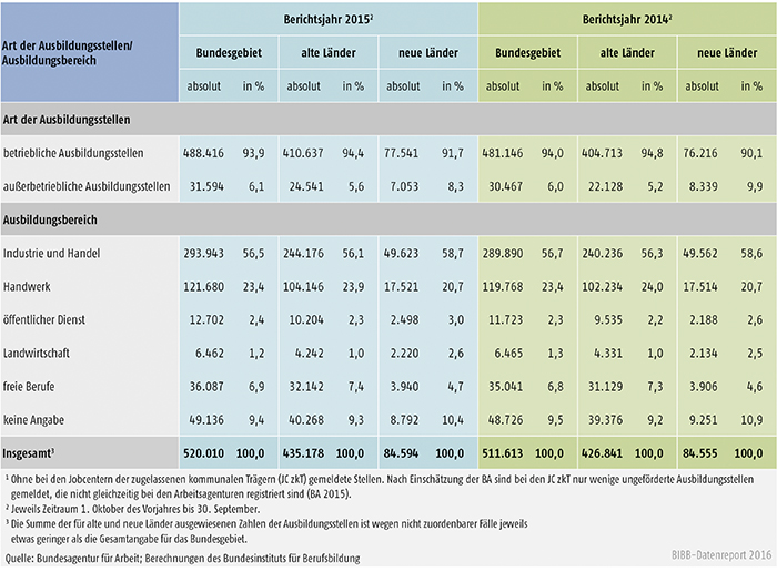 Tabelle A1.3-1: Bei den Arbeitsagenturen und Jobcentern gemeldete Berufsausbildungsstellen in den Berichtsjahren 2015 und 2014