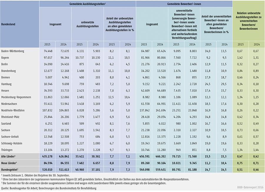Tabelle A1.3-10: Bei den Arbeitsagenturen und Jobcentern gemeldete unbesetzte Ausbildungsstellen und unvermittelte Bewerber/-innen in den Berichtsjahren 2015 und 2014 nach Ländern