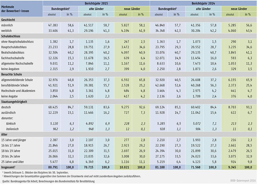 Tabelle A1.3-5: Unvermittelte Bewerber/-innen nach Geschlecht, Schulabschluss, besuchter Schule, Staatsangehörigkeit und Alter in den Berichtsjahren 2015 und 2014