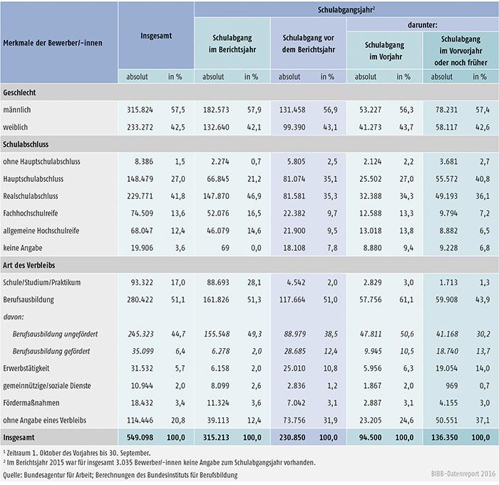 Tabelle A1.3-7: Geschlecht, Schulabschluss und Verbleib der im Berichtsjahr 2015 bei den Arbeitsagenturen und Jobcentern gemeldeten Bewerber/-innen nach Schulabgangsjahr – Bundesgebiet
