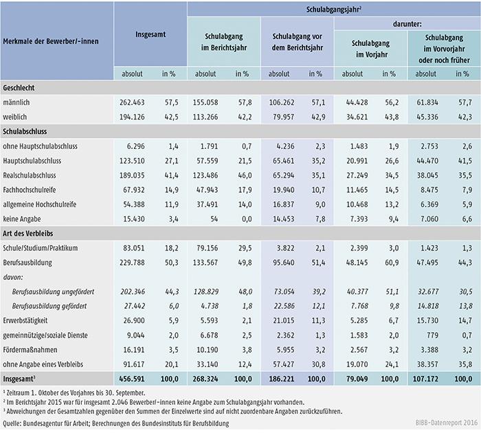 Tabelle A1.3-8: Geschlecht, Schulabschluss und Verbleib der im Berichtsjahr 2015 bei den Arbeitsagenturen und Jobcentern gemeldeten Bewerber/-innen nach Schulabgangsjahr – alte Länder