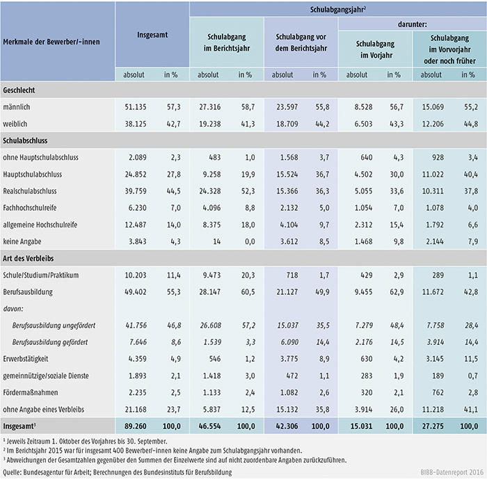 Tabelle A1.3-9: Geschlecht, Schulabschluss und Verbleib der im Berichtsjahr 2015 bei den Arbeitsagenturen und Jobcentern gemeldeten Bewerber/-innen nach Schulabgangsjahr – neue Länder