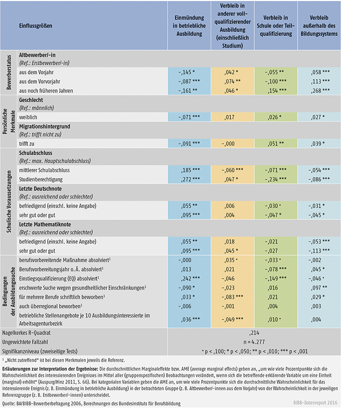 Tabelle A3.1.2-1: Einflüsse auf den Verbleib von Ausbildungsstellenbewerbern und -bewerberinnen 2006 – Ergebnisse eines multinomialen logistischen Regressionsmodells (durchschnittliche Marginaleffekte – AME)