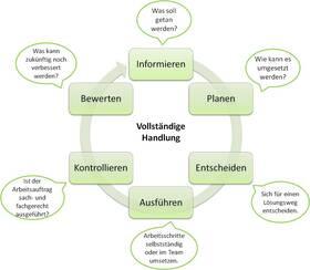 Handlungsorientierung in der betrieblichen Ausbildung