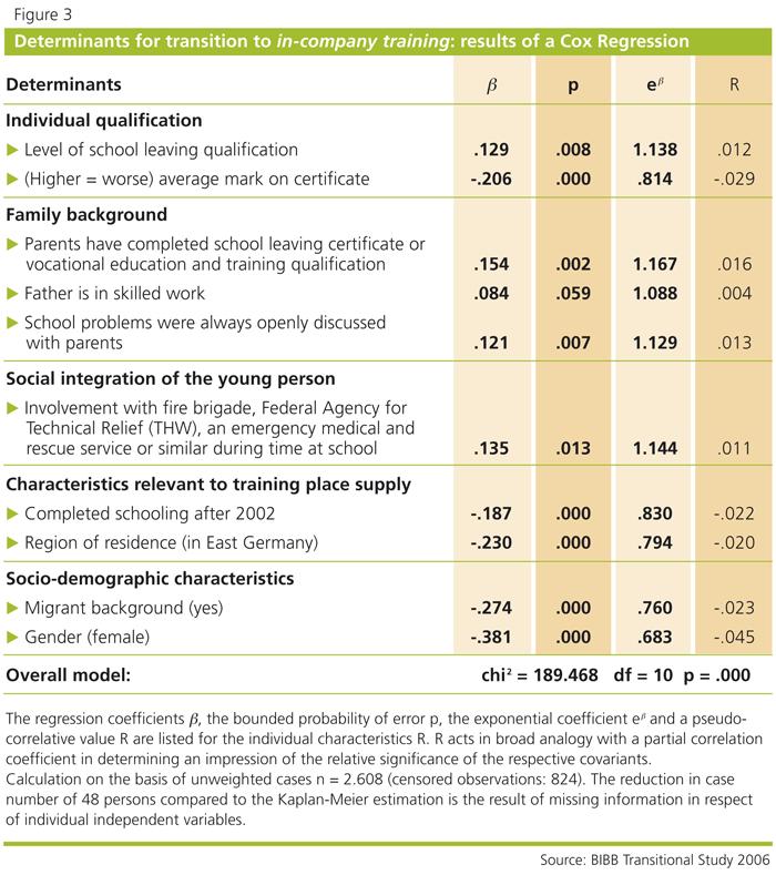 BIBB / BIBB REPORT 2/07: Significantly longer period until ...