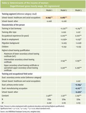 Vorschaubild Tabelle 5