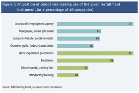 Abbildung 1: Anteil der Betriebe, die das jeweilige Akquiseinstrument nutzen, an allen Betrieben (Angaben in Prozent)