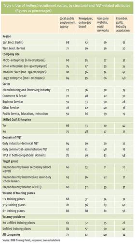 Tabelle 1: Nutzung indirekter Akquisewege nach Struktur- und Ausbildungsmerkmalen (Angaben in Prozent)