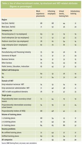 Tabelle 2: Nutzung direkter Akquisewege nach Struktur- und Ausbildungsmerkmalen (Angaben in Prozent)