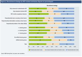 Abbildung 5: Akquisestrategie nach ausbildungsbezogenen Merkmalen (Angaben in Prozent)