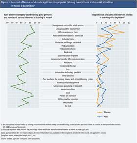 Abbildung 2: Interesse der weiblichen und männlichen Bewerber/-innen an stark besetzten Ausbildungsberufen und Marktsituation in diesen Berufen1)