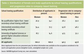 Tabelle 2: Verteilung der weiblichen und männlichen Bewerber/-innen nach Schulabschlüssen sowie Einmündungsquoten in betriebliche Ausbildung