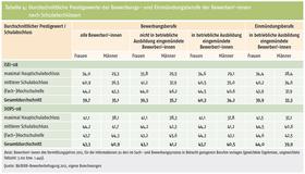 Tabelle 4: Durchschnittliche Prestigewerte der Bewerbungs- und Einmündungsberufe der Bewerber/-innen nach Schulabschlüssen