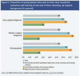 Abbildung 1:Anteil der Jugendlichen, die am Ende ihrer Schullaufbahn eine duale Berufsausbildung anstreben, nach Migrationshintergrund (in Prozent) 21524