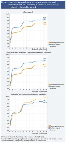 Abbildung 2: Einmündungserfolg der Jugendlichen, die am Ende ihrer Schullaufbahn eine duale Berufsausbildung anstreben, nach Migrationshintergrund (in Prozent) 21525