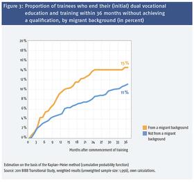 Abbildung 3: Anteil der Auszubildenden, die ihre (erste) duale Berufsausbildung innerhalb von 36 Monaten ohne Abschluss -beenden, nach Migrationshintergrund (in Prozent) 21529