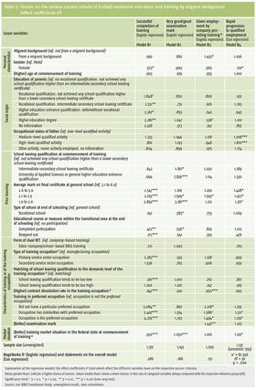 Tabelle 5: Einflussgrößen auf die verschiedenen Erfolgskriterien der (ersten) dualen Berufsausbildung nach -Migrationshintergrund (Effektkoeffizienten e) 21530