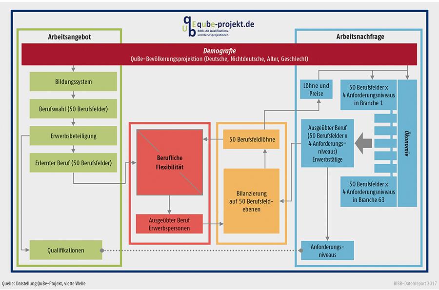 Schaubild A10.2-1: Modellstruktur der BIBB-IAB-Qualifikations- und Berufsfeldprojektionen