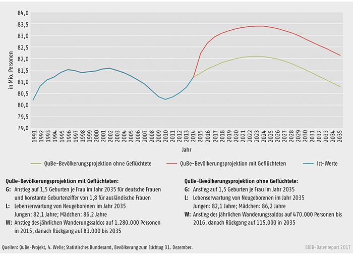 Schaubild A10.2-2: Bevölkerungsentwicklung der QuBe-Bevölkerungsprojektion mit und ohne Geflüchtete 1991 bis 2035