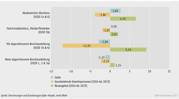 Schaubild A10.2.1-1: Entwicklung des Neuangebotes an Erwerbspersonen und aus dem Erwerbsleben ausscheidenden Personen 2014 bis 2035 (in Mio. Personen)