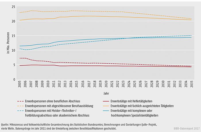 Schaubild A10.2.1-2: Arbeitskräftebedarf nach Anforderungsniveau und Arbeitskräfteangebot nach Qualifikationen 2005 bis 2035