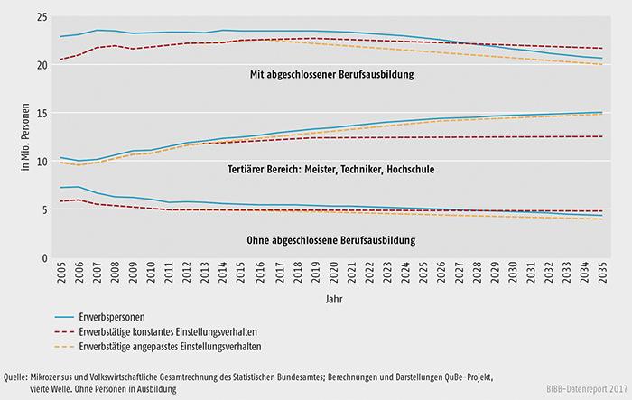 Schaubild A10.2.1-3: Erwerbstätige und Erwerbspersonen nach Qualifikationsniveaus in Mio. Personen – konstantes und angepasstes Einstellungsverhalten 2005 bis 2035