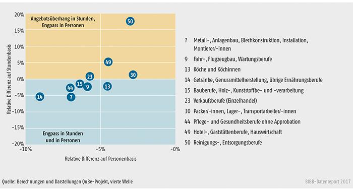 Schaubild A10.2.2-2: Bilanzierung auf Berufsfeldebene nach Personen und Stunden im Jahre 2035