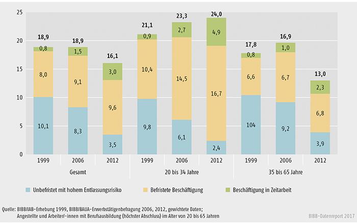 Schaubild A10.3-1: Unsichere Erwerbstätigkeit bei Angestellten und Arbeitern/Arbeiterinnen mit dualer Berufsausbildung 1999, 2006 und 2012 (in %)