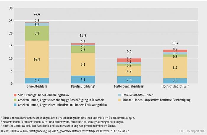 Schaubild A10.3-2: Unsichere Erwerbstätigkeit nach Qualifikationsniveau (in %)