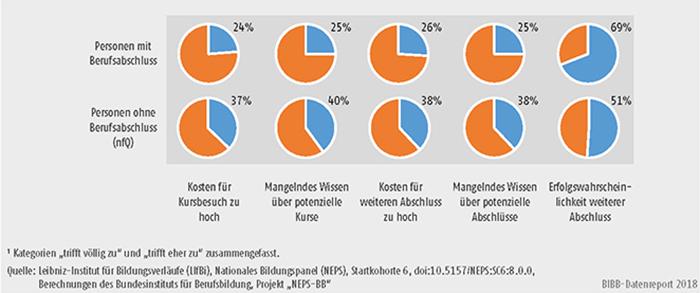 Schaubild A11.4-3: Potenzielle Weiterbildungshemmnisse (Zustimmung in %)