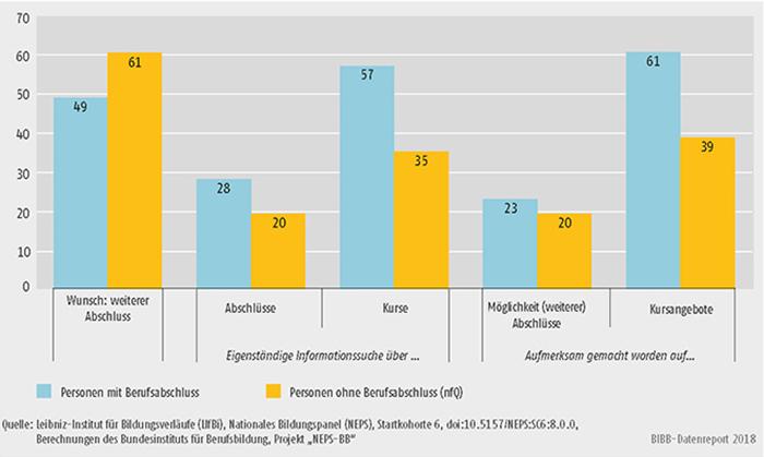 Schaubild A11.4-4: Informationsbeschaffung bezüglich Weiterbildung (in %)
