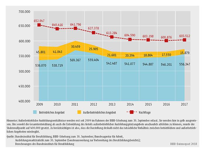 Schaubild A1.1.1-1: Entwicklung von Ausbildungsplatzangebot und -nachfrage 2009 bis 2017