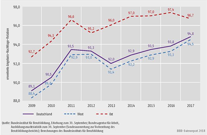 Schaubild A1.1.1-3: Entwicklung der erweiterten Angebots-Nachfrage-Relation von 2009 bis 2017 (deutschlandweit und im Vergleich zwischen West- und Ostdeutschland)