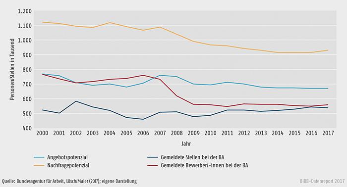 Schaubild A2.2-1: Angebots- und Nachfragepotenzial sowie bei der BA gemeldete Bewerber/-innen und Stellen zum 30. September von 2000 bis 2017