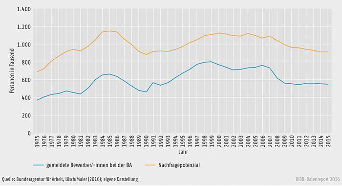 Schaubild A2.3-1: Bei der BA gemeldete Bewerber/-innen und Nachfragepotenzial zum 30. September von 1975 bis 2015 ohne Berücksichtigung von Geflüchteten