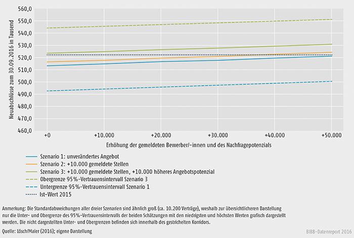 Schaubild A2.3-3: Wirkung einer erhöhten Anzahl an gemeldeten Bewerberinnen und Bewerbern, Stellen und eines höheren Angebotspotenzials auf die Zahl der neu abgeschlossenen Ausbildungsverträge zum 30. September 2016
